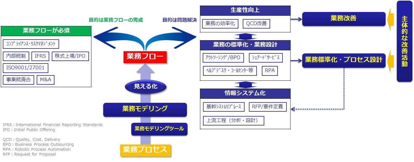 業務プロセスのサービス一覧