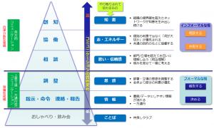 コミュニケーションの種類と質、組織の特性