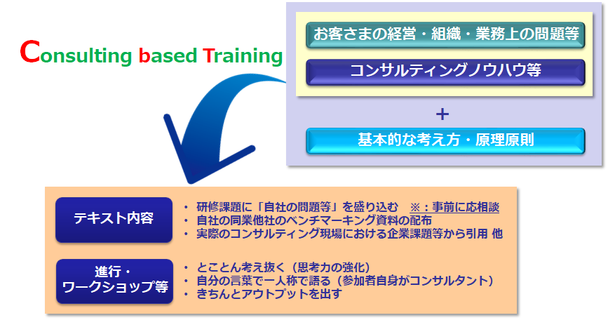 Consulting based Training