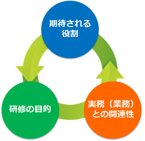 研修の目的・期待される役割・実務(業務)との関連性