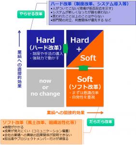 ハード改革とソフト改革(目指すはハード+ソフト)