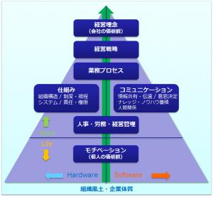企業活動の構成要素ピラミッド