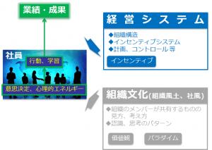 経営理念と経営システム