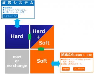 ハード+ソフト