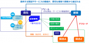 戦略Ⅰ:現場が動き・価値を生み出す経営戦略