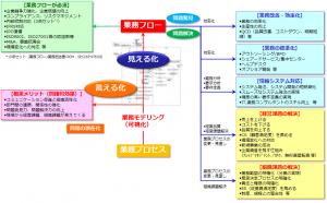 業務プロセス全体図