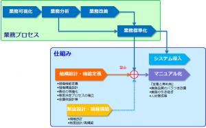 業務プロセスと仕組みの整合性